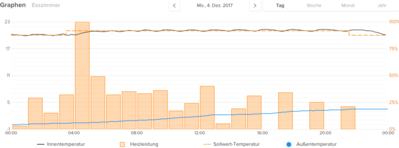 Screenshot-2017-12-5 Netatmo.png